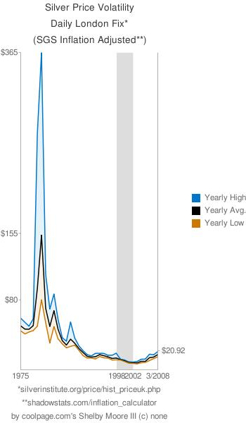 silver price volatility daily london fix