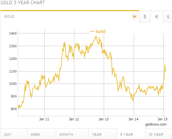 Gold 5 Year Chart