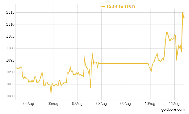 Daily Prices Today S Gold Were Usd 1 113 25 Eur 1008 97 And Gbp 713 74 Per Ounce Yesterday 094 80 998 50