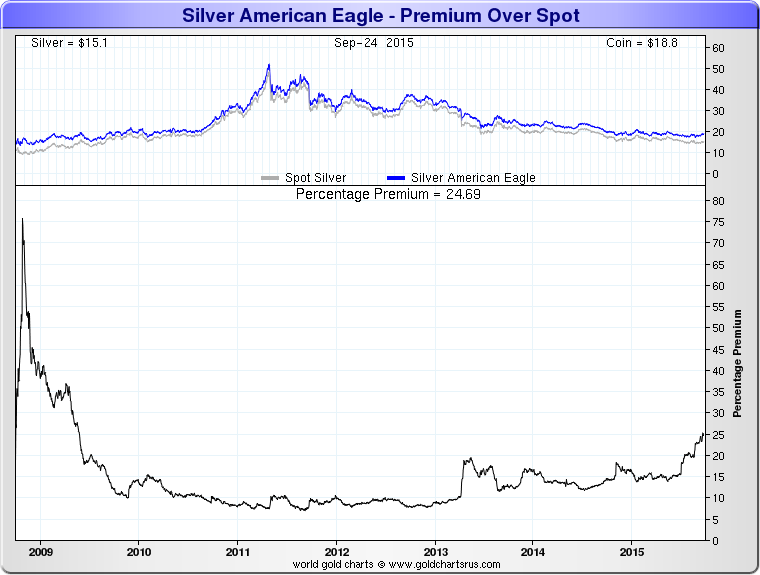 GoldCore: Silver American Eagle 7 Year