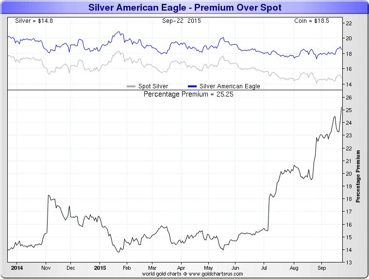 Silver American Eagle - premium over spot