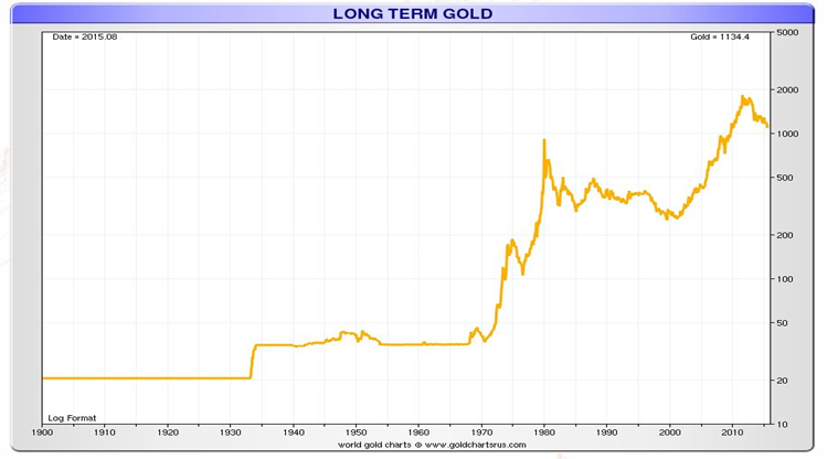 GOldCore: Gold Longterm