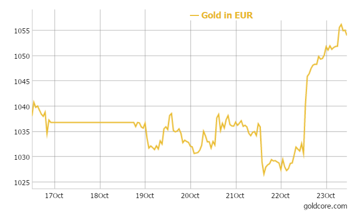GoldCore: Gold in EUR - 1 Week