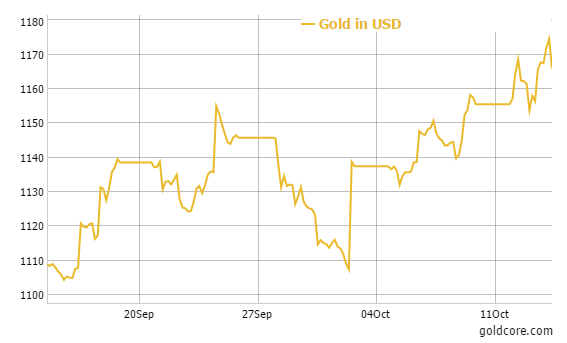 Gold Will End Next Year At 1 400 An Ounce Capital Economics
