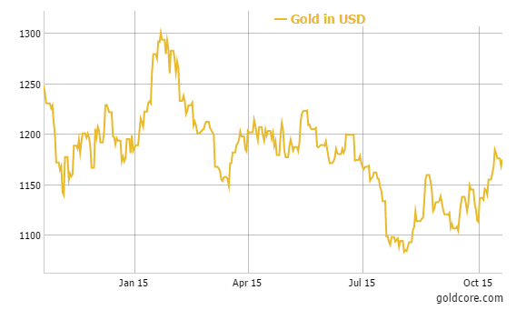 Gold in USD - 1 year
