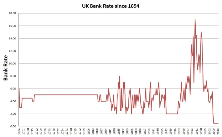GoldCore: UK Bank Rate since 1694