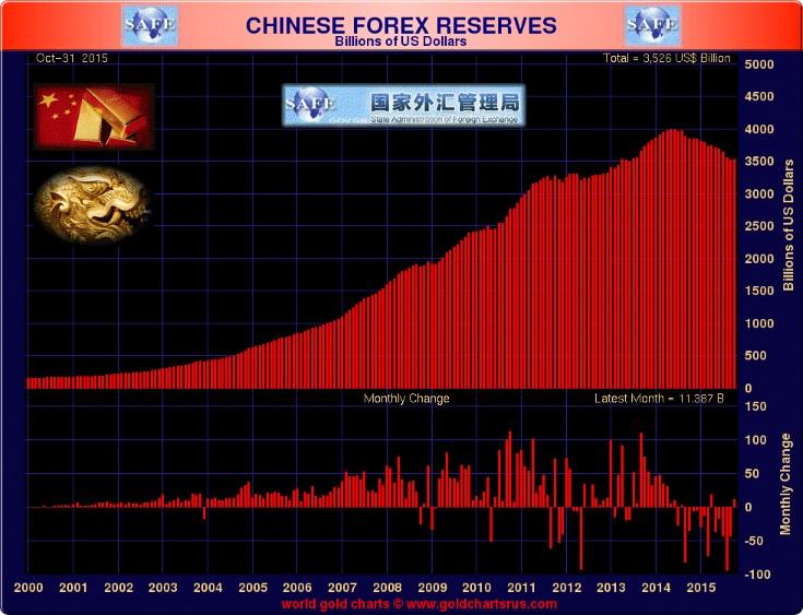 China forex reserves data