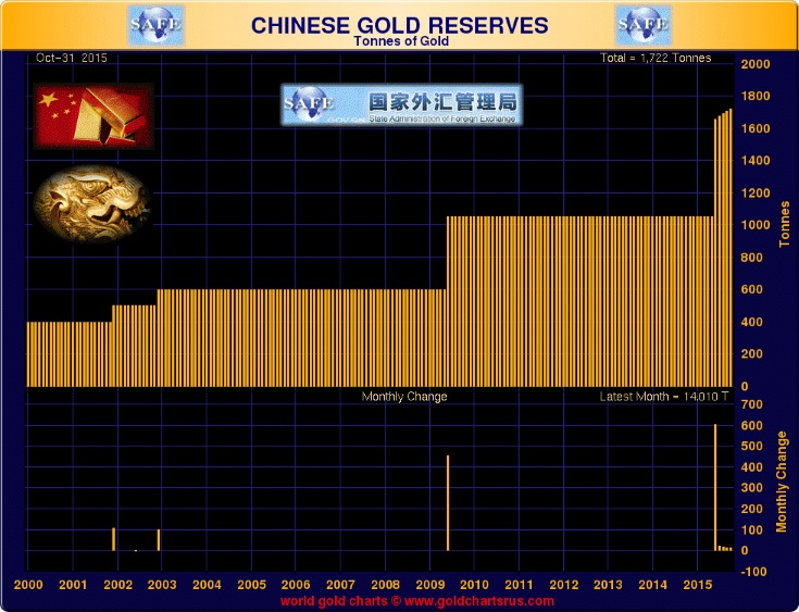 GoldCore: Chinese Gold Reserves