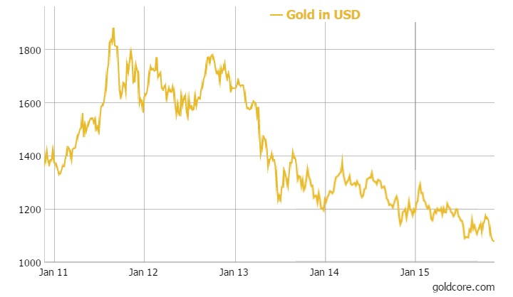 GoldCore: Gold in USD - 5 years