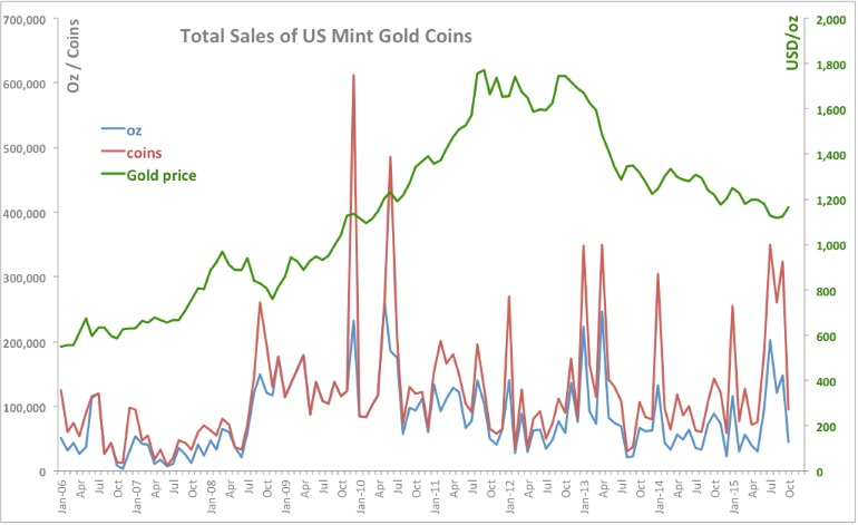 GoldCore: Total Sales of US Mint Coins