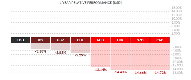 GoldCore: 1 Year Relative performance