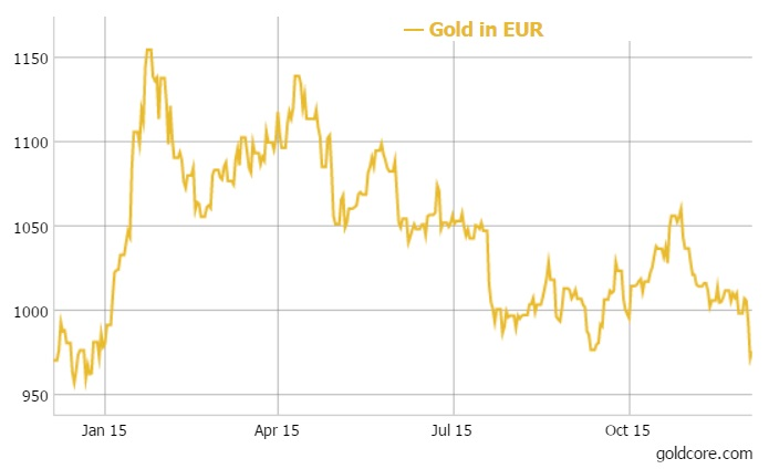Gold in EUR - 1 Year