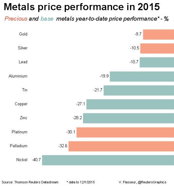 GoldCore: Metals Price Performance 2015