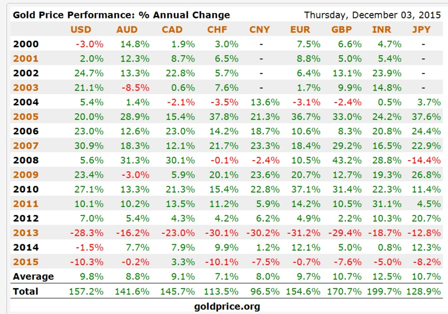GoldCore: Gold Price Performance % Annual Change