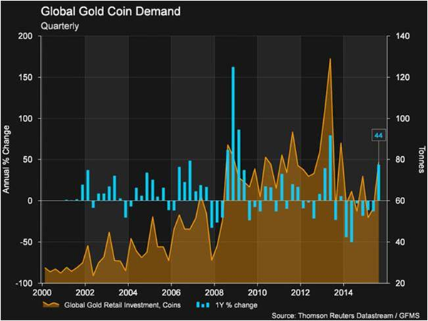 gold_coin_demand