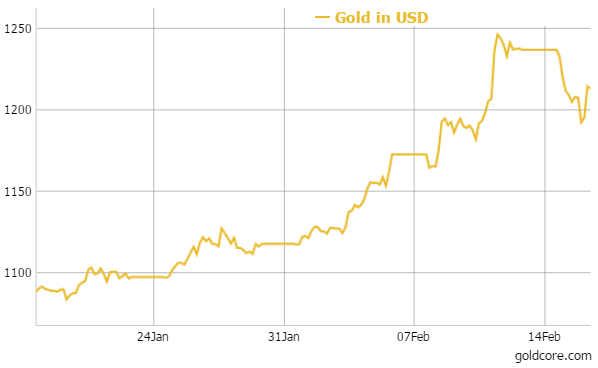 gold_month_usd