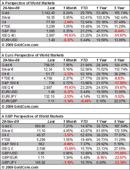 market snapshot 20 november 2009