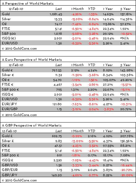 markets snapshot 12 february 2010