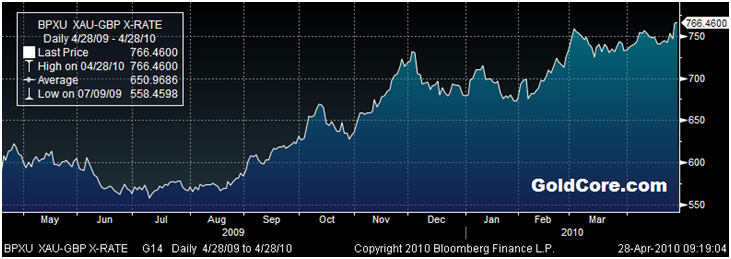 Gold in British pounds – 1 year (daily)