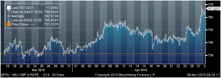 Gold in British pounds – 30 day (tick) - new record highs last night at £768.86 per ounce