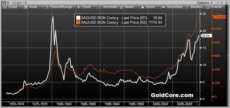 Silver Versus Gold Performance - 1970 to Today (Quarterly)