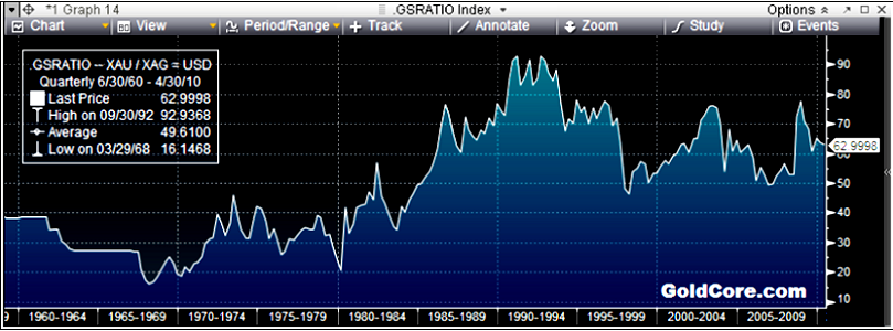 Gold / Silver Ratio - 1960 to Today (Quarterly)