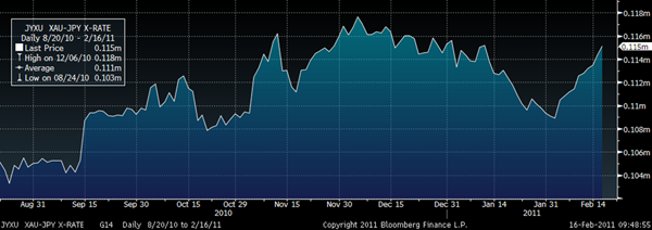 Gold in Japanese Yen – 6 Months (Daily) GoldCore