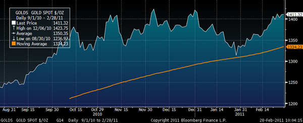 Gold in USD – 6-Month (Daily) and 150-Day Moving Average GoldCore