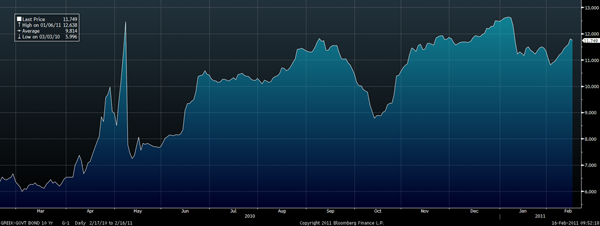 Greek 10 Year Bond Yield – 1 Year (Daily) GoldCore