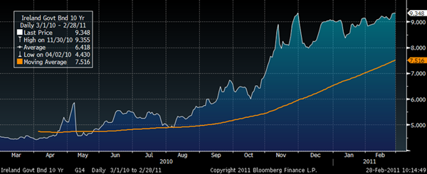 Ireland Government Bonds 10-Year – 1 Year (Daily) GoldCore