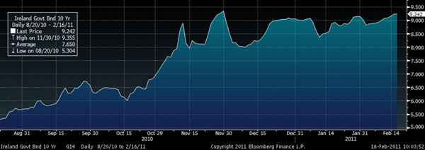 http://news.goldcore.com/wp-content/uploads/sites/16/2011/02/goldcore_bloomberg_chart3_16-02-11.PNG GoldCore