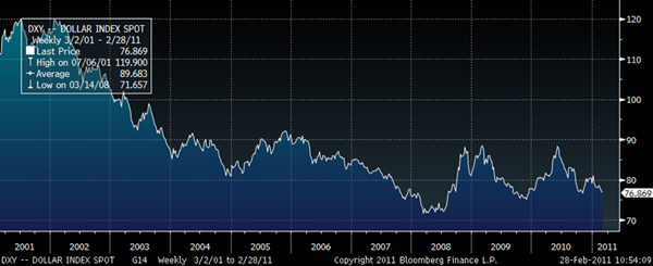 US Dollar Index – 10-Year (Weekly) GoldCore
