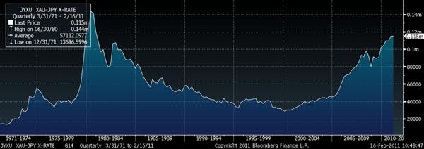 Gold in Japanese Yen – 40 Year (Quarterly) GoldCore
