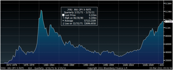 Gold in JPY – 40 Year (Quarterly) GoldCore