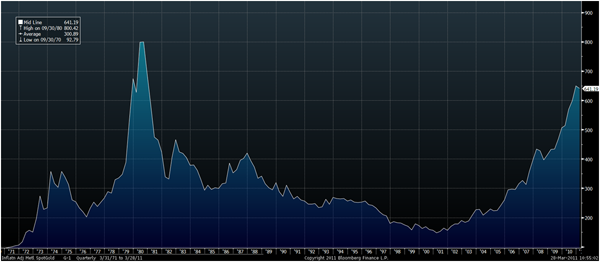 Gold in USD Adjusted for Inflation (Urban consumers price index) - 1971-2011 GoldCore