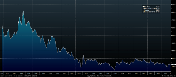 Japan Government 10 Year – 1987 to Today (Weekly) GoldCore