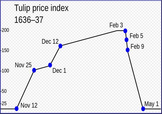 Tulip Price Index Graph 1636-37
