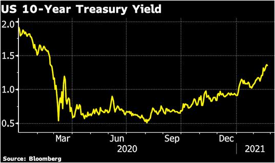 Rising 10 Year Treasury Bond Yields Chart