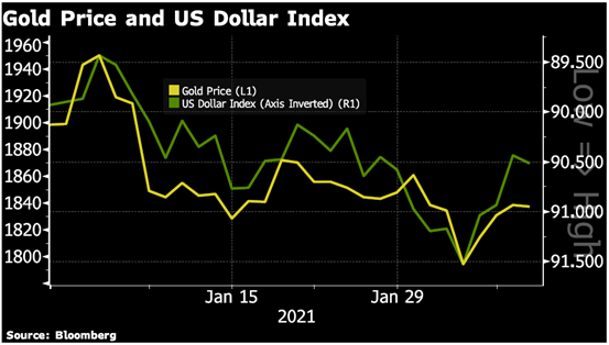 Gold Price and US Dollar Index Chart
