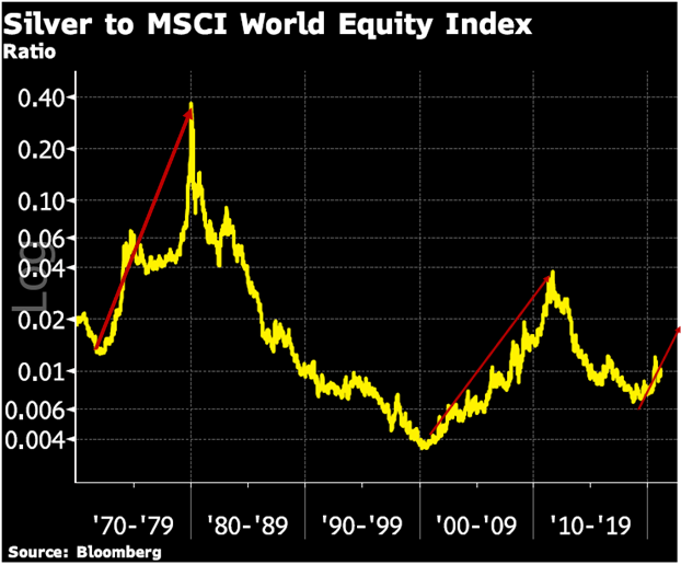 Graph Comparing Silver to the MSCI World Index