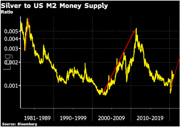 Comparing Silver to the US M2 Money Supply