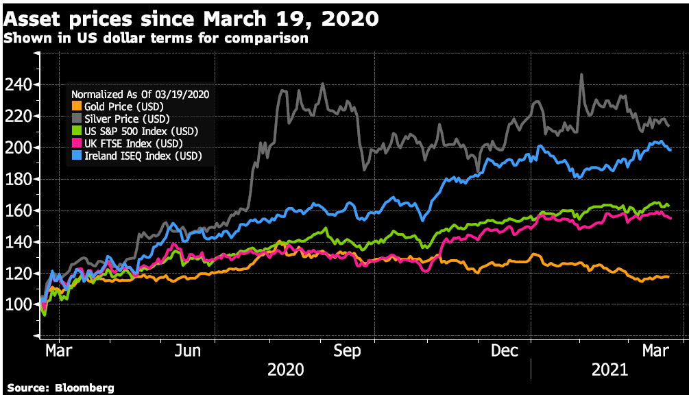 Asset Prices Since March 19,2020 graph