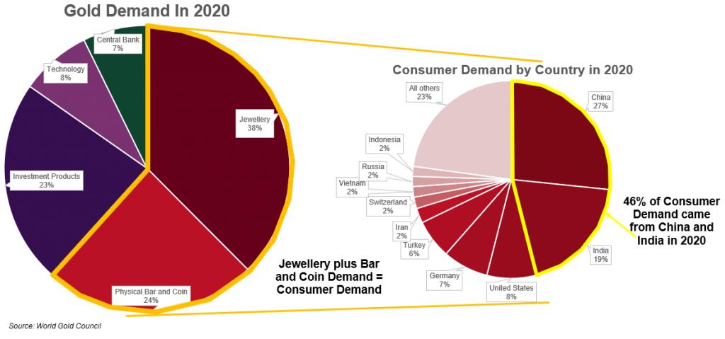 Gold Demand in 2020 Pie Chart