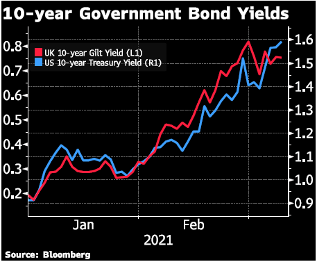 10 Year Government Bond Yield Graph