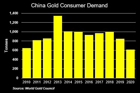 China Gold Consumer Demand Graph