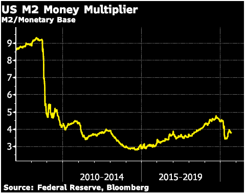 US M2 Money Multiplier Graph