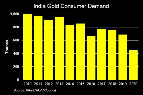 India Gold Consumer Demand Graph