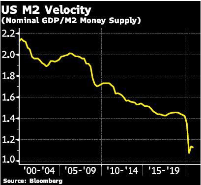 US M2 Velocity Graph