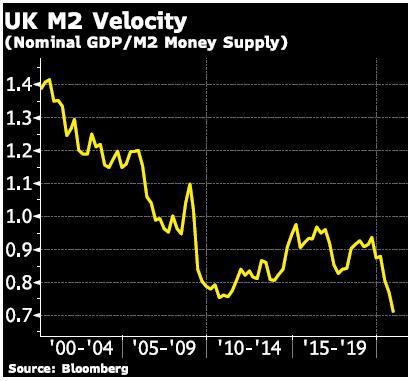 UK M2 Velocity Graph