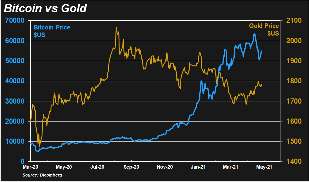 bitcoin vs gold graph: Endgame of cryptocurriences?